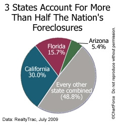 foreclosures-3-_1250193269